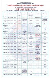 Sant Dnyaneshwar palkhi schedule 2018